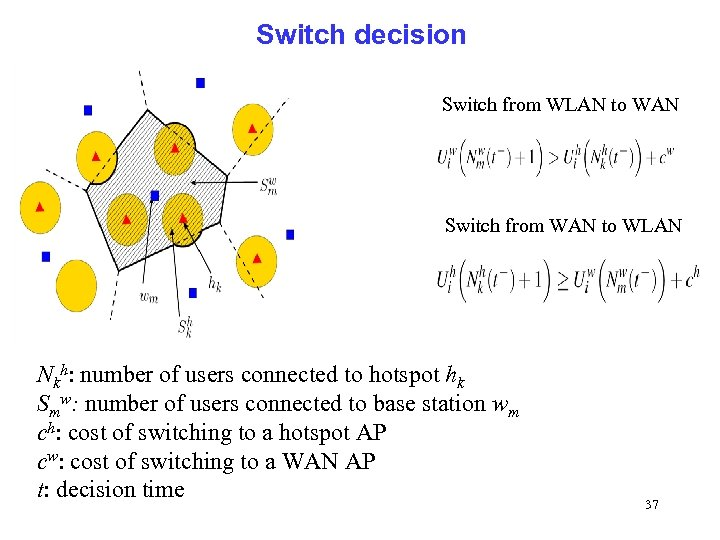 Switch decision Switch from WLAN to WAN Switch from WAN to WLAN Nkh: number