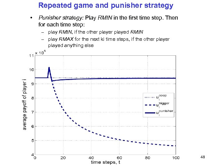 Repeated game and punisher strategy • Punisher strategy: Play RMIN in the first time