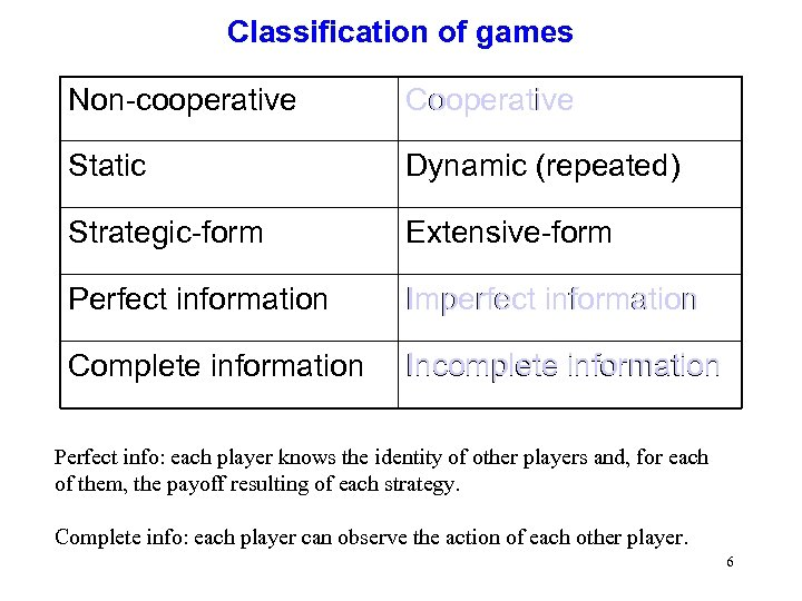 Classification of games Non-cooperative Cooperative Static Dynamic (repeated) Strategic-form Extensive-form Perfect information Imperfect information