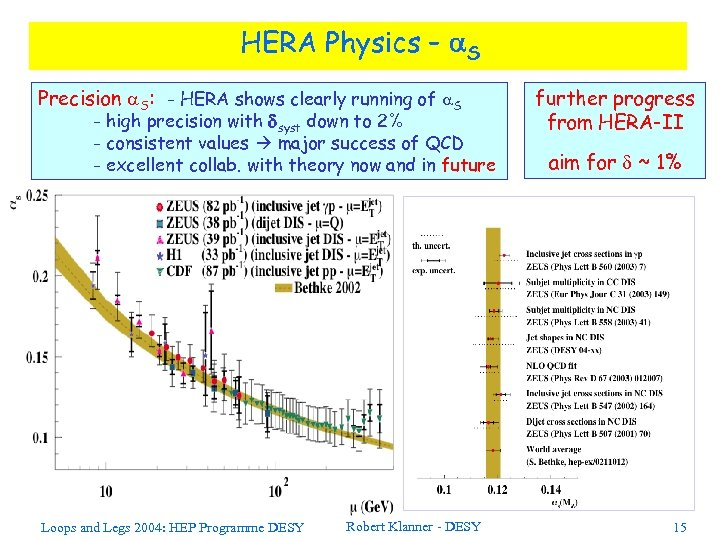 HERA Physics – a. S Precision a. S: - HERA shows clearly running of