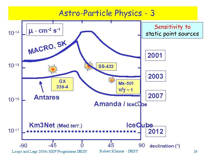 Astro-Particle Physics - 3 10 -14 cm-2 Sensitivity to static point sources s-1 O,