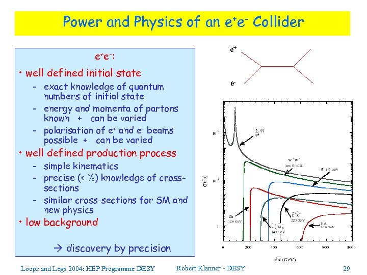 Power and Physics of an e+e- Collider e+ e -: • well defined initial