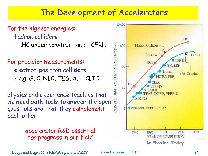 The Development of Accelerators For the highest energies: hadron colliders - LHC under construction