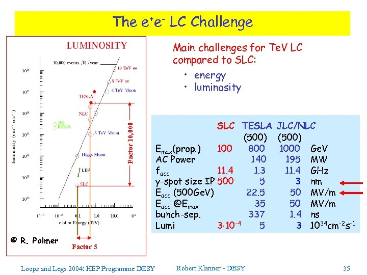 The e+e- LC Challenge Factor 10, 000 Main challenges for Te. V LC compared