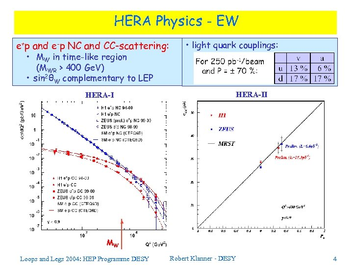 HERA Physics - EW e+p and e-p NC and CC-scattering: • MW in time-like
