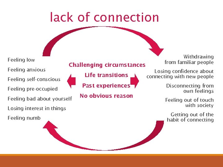lack of connection Feeling low Feeling anxious Challenging circumstances Feeling self-conscious Feeling pre-occupied Feeling
