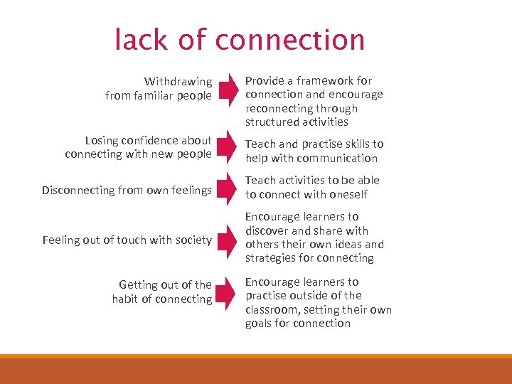 lack of connection Withdrawing from familiar people Provide a framework for connection and encourage