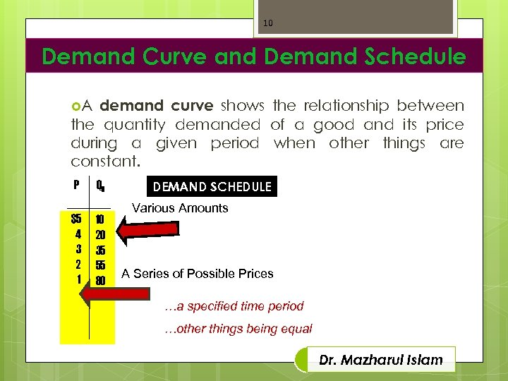 10 Demand Curve and Demand Schedule demand curve shows the relationship between the quantity