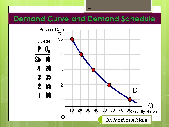 11 Demand Curve and Demand Schedule Price of Corn P CORN P $5 4