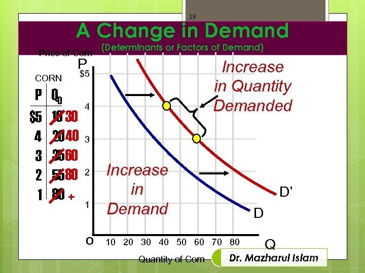 18 A Change in Demand Price of Corn (Determinants or Factors of Demand) P