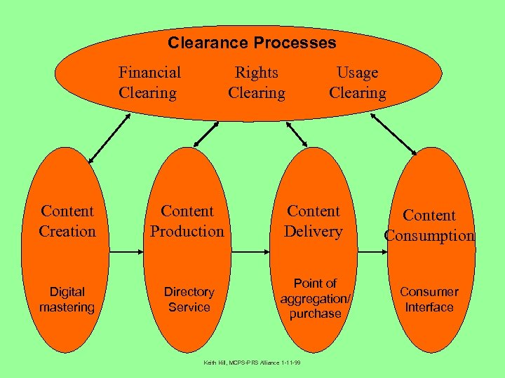 Clearance Processes Financial Clearing Rights Clearing Usage Clearing Content Creation Content Production Content Delivery
