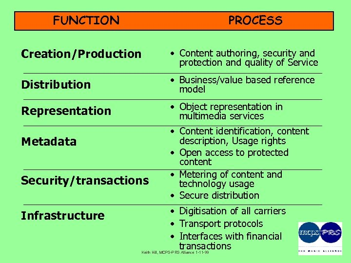 FUNCTION PROCESS Creation/Production • Content authoring, security and protection and quality of Service Distribution