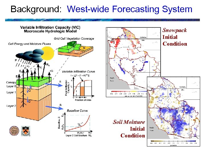 Background: West-wide Forecasting System Snowpack Initial Condition Soil Moisture Initial Condition