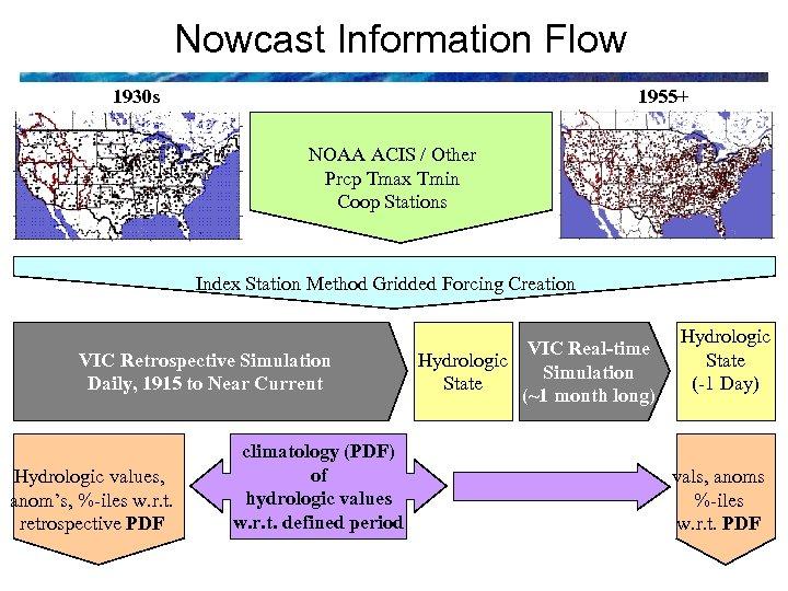 Nowcast Information Flow 1930 s 1955+ NOAA ACIS / Other Prcp Tmax Tmin Coop