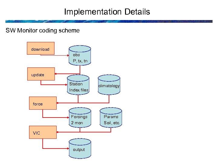 Implementation Details SW Monitor coding scheme download obs P, tx, tn update Station Index