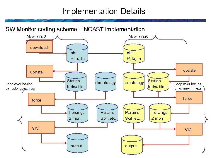 Implementation Details SW Monitor coding scheme – NCAST implementation Node 0 -2 Node 0