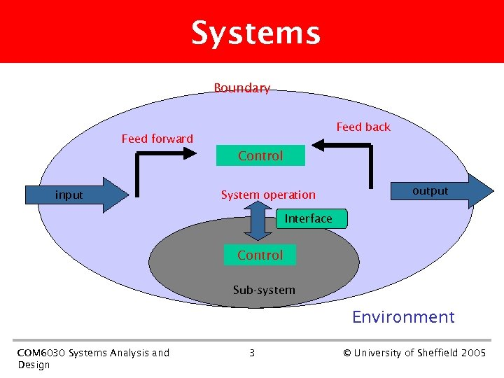 Systems Boundary Feed back Feed forward Control input System operation output Interface Control Sub-system