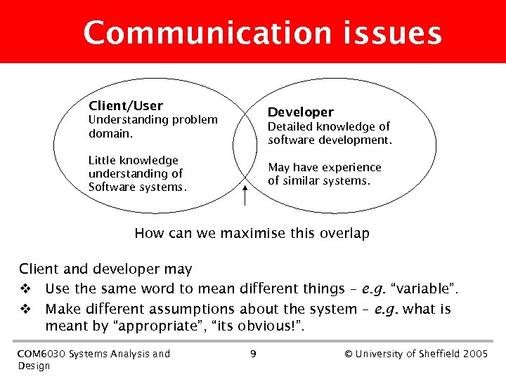 Communication issues Client/User Developer Understanding problem domain. Detailed knowledge of software development. Little knowledge