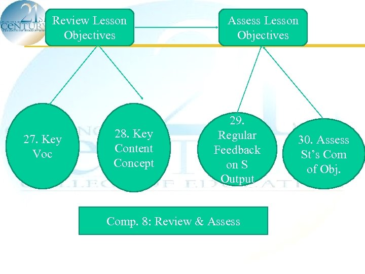 Review Lesson Objectives 27. Key Voc 28. Key Content Concept Assess Lesson Objectives 29.