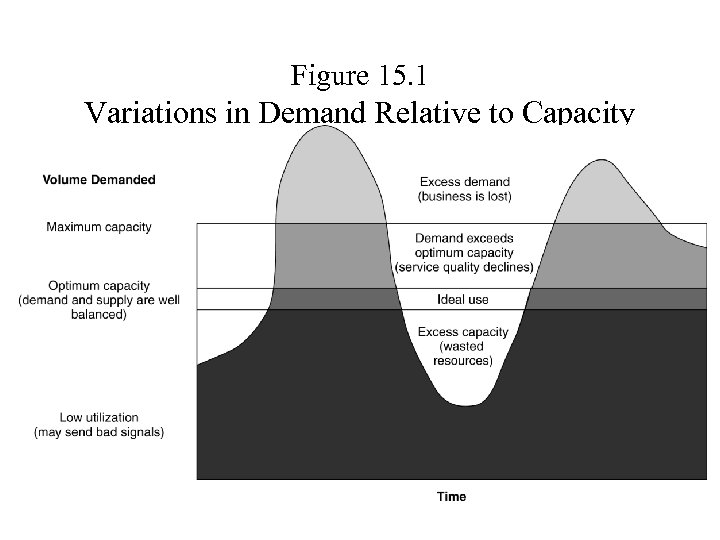 Figure 15. 1 Variations in Demand Relative to Capacity