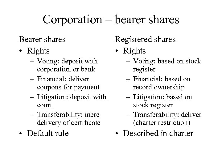 Corporation – bearer shares Bearer shares • Rights – Voting: deposit with corporation or