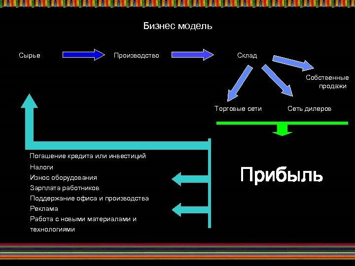 Бизнес модель Сырье Производство Склад Собственные продажи Торговые сети Сеть дилеров Погашение кредита или
