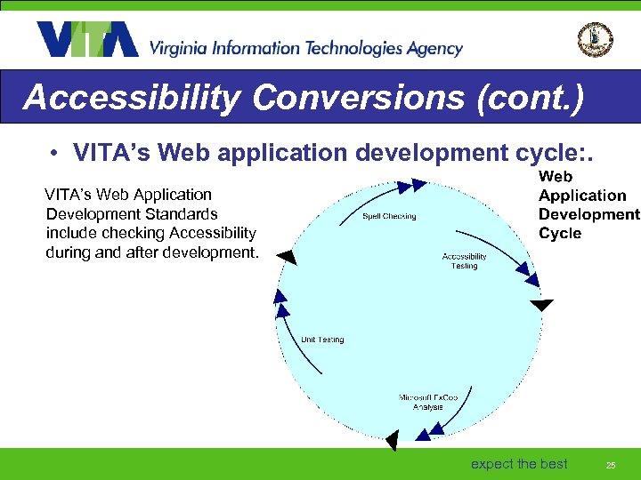 Accessibility Conversions (cont. ) • VITA's Web application development cycle: . VITA's Web Application