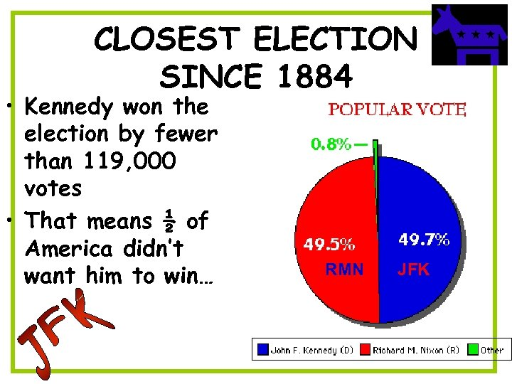 CLOSEST ELECTION SINCE 1884 • Kennedy won the election by fewer than 119, 000