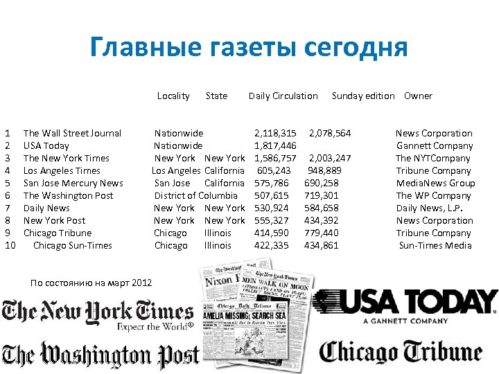 Главные газеты сегодня Locality 1 2 3 4 5 6 7 8 9 10