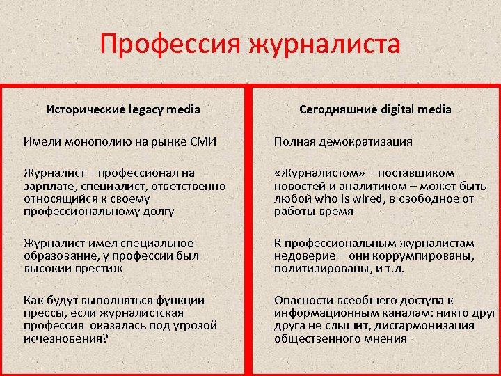 Профессия журналиста Исторические legacy media Сегодняшние digital media Имели монополию на рынке СМИ Полная