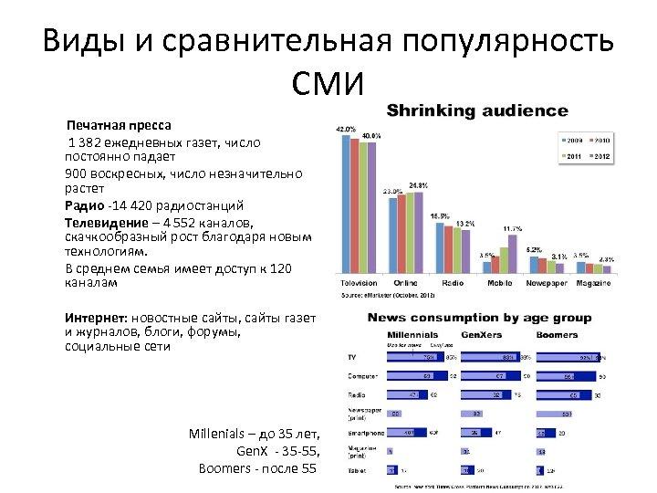 Виды и сравнительная популярность СМИ Печатная пресса 1 382 ежедневных газет, число постоянно падает