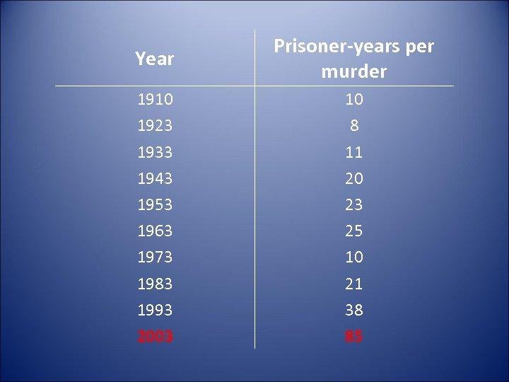 Year Prisoner-years per murder 1910 1923 1933 1943 1953 1963 1973 1983 1993 2003