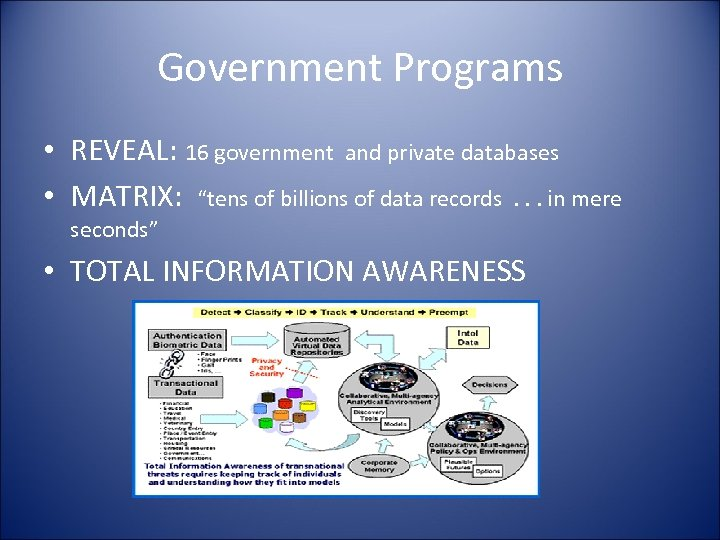 """Government Programs • REVEAL: 16 government and private databases • MATRIX: """"tens of billions"""