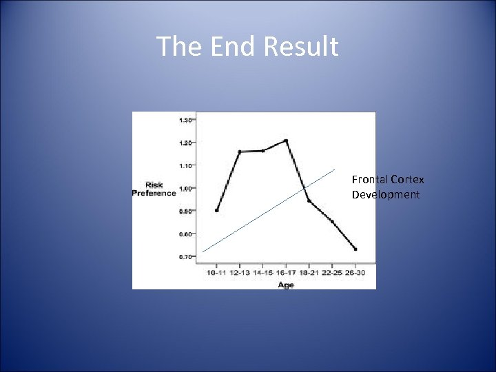The End Result Frontal Cortex Development