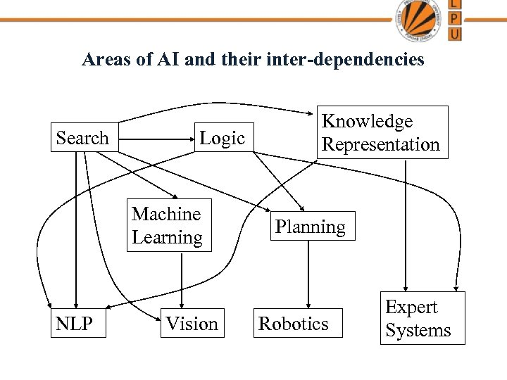 Areas of AI and their inter-dependencies Search Logic Machine Learning NLP Vision Knowledge Representation