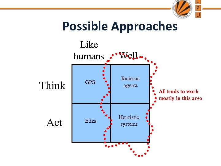 Possible Approaches Like humans Think Act GPS Well Rational agents AI tends to work