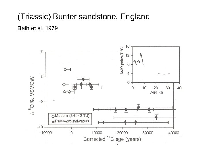 (Triassic) Bunter sandstone, England Bath et al. 1979