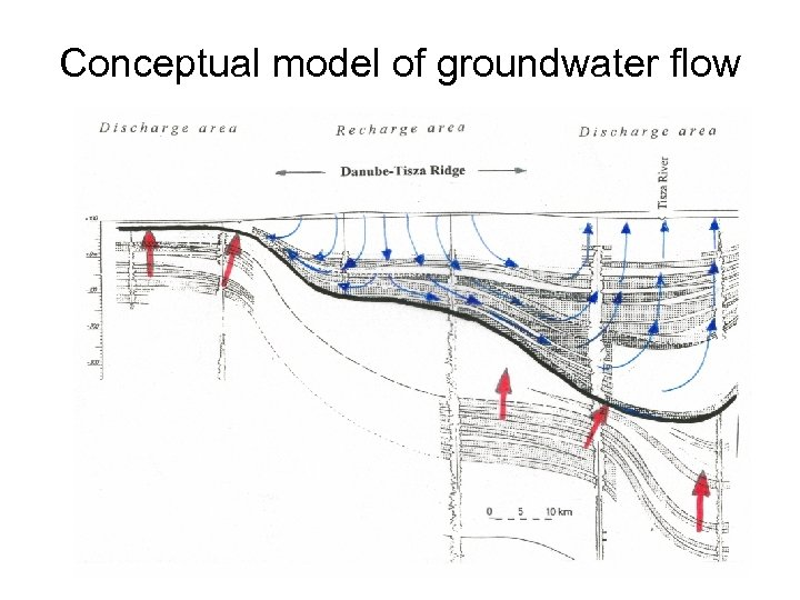 Conceptual model of groundwater flow