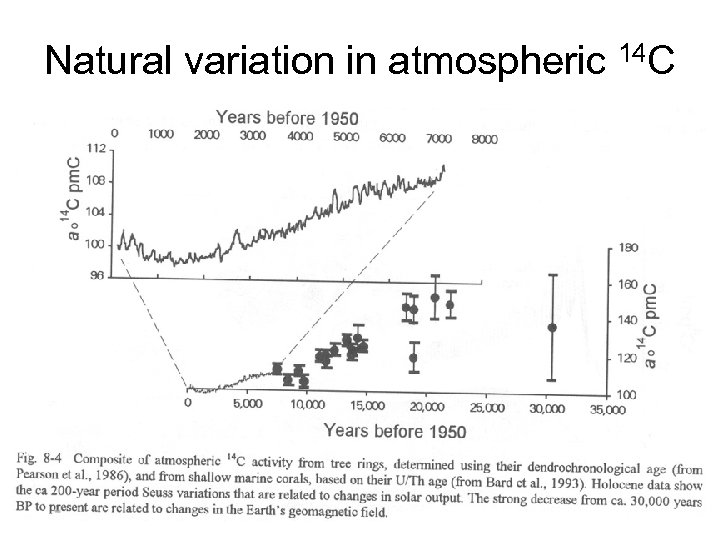 Natural variation in atmospheric 14 C