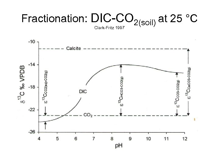 Fractionation: DIC-CO 2(soil) at 25 °C Clark-Fritz 1997