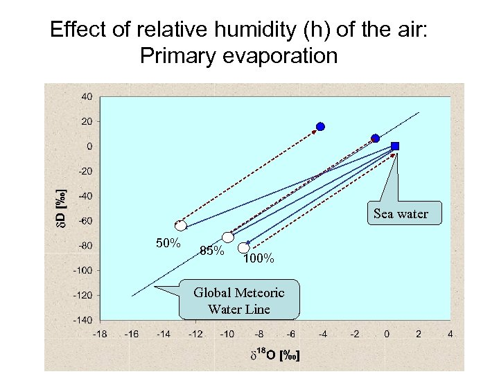 Effect of relative humidity (h) of the air: Primary evaporation Sea water 50% 85%
