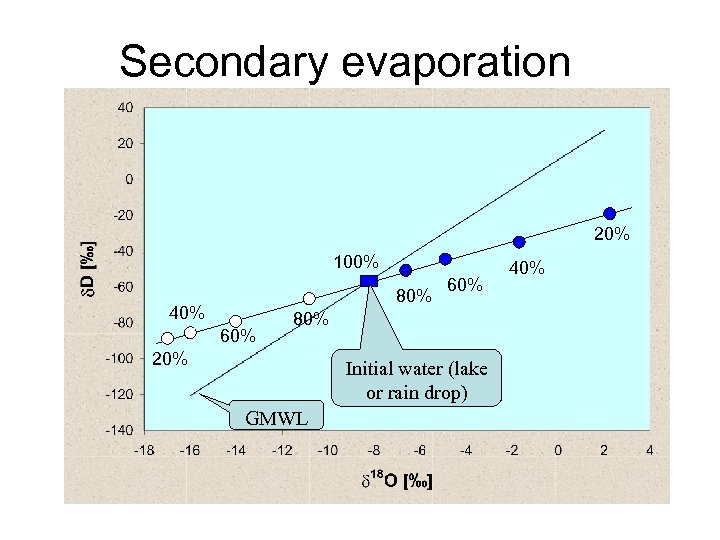 Secondary evaporation 20% 100% 80% 40% 60% 80% 20% Initial water (lake or rain