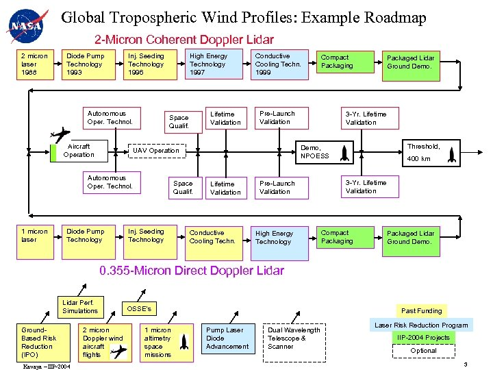 Global Tropospheric Wind Profiles: Example Roadmap 2 -Micron Coherent Doppler Lidar 2 micron laser