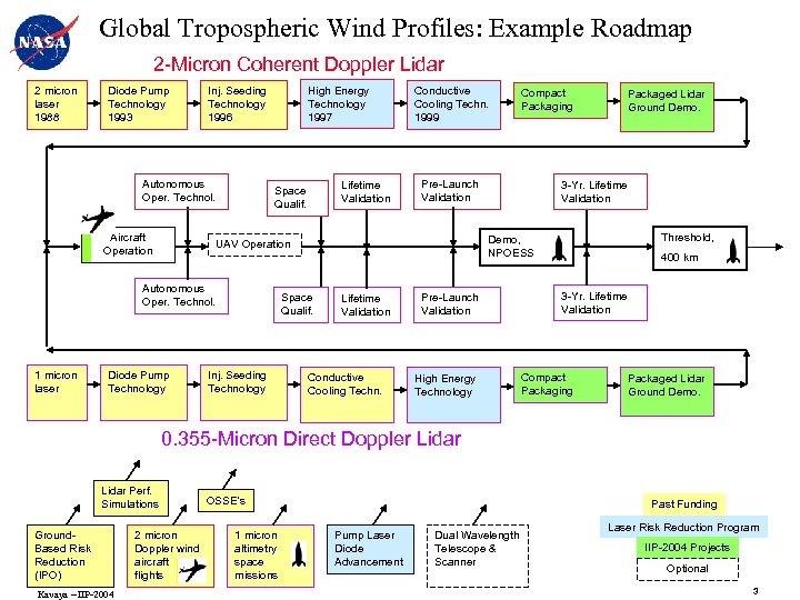 Global Tropospheric Wind Profiles: Example Roadmap 2 -Micron Coherent Doppler Lidar 2 micron laser