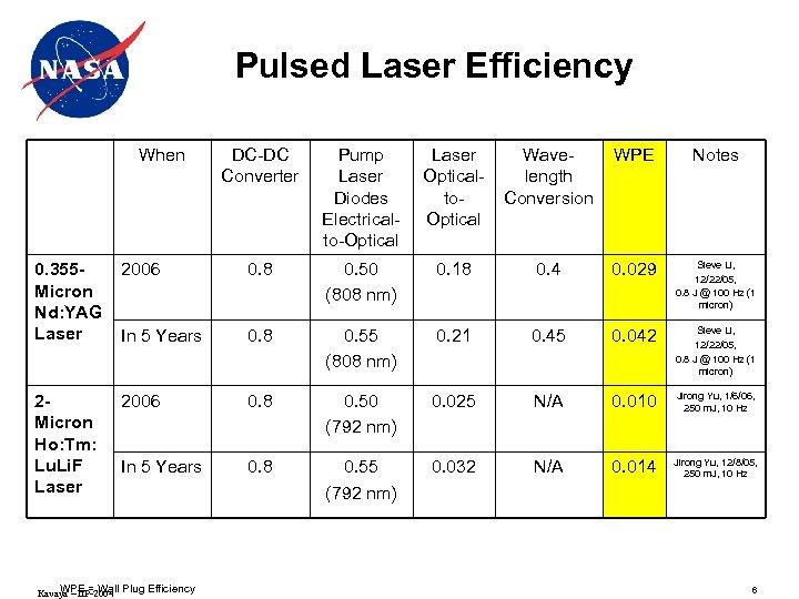 Pulsed Laser Efficiency When DC-DC Converter Pump Laser Diodes Electricalto-Optical Laser Opticalto. Optical Wavelength