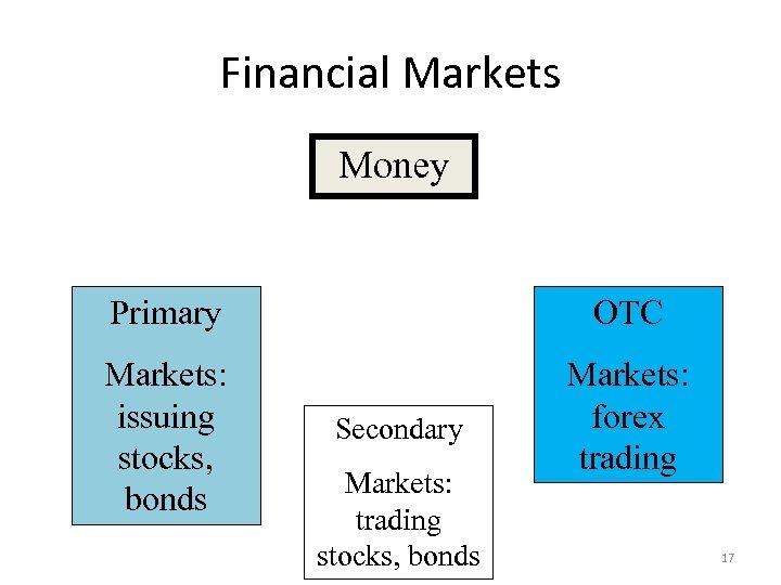 Financial Markets Money Primary OTC Markets: issuing stocks, bonds Markets: forex trading Secondary Markets: