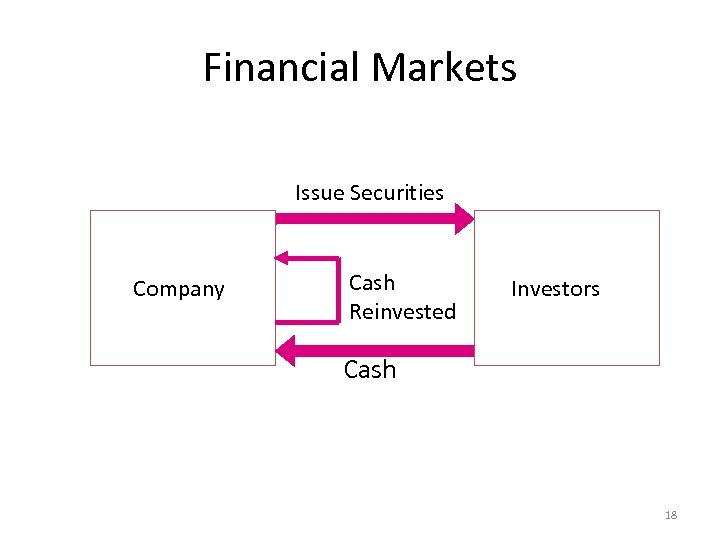 Financial Markets Issue Securities Company Cash Reinvested Investors Cash 18