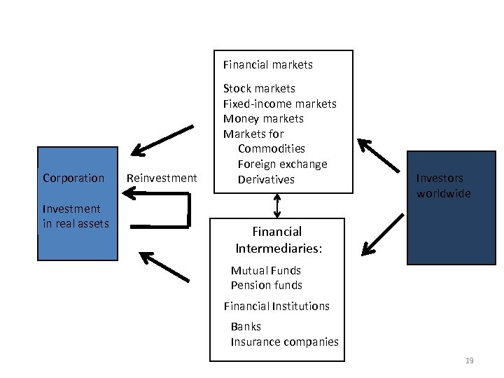 Financial Markets Financial markets Corporation Investment in real assets Reinvestment Stock markets Fixed-income markets