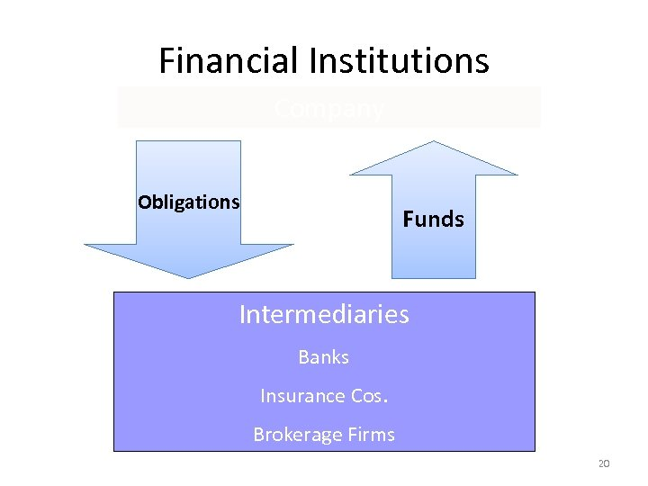 Financial Institutions Company Obligations Funds Intermediaries Banks Insurance Cos. Brokerage Firms 20