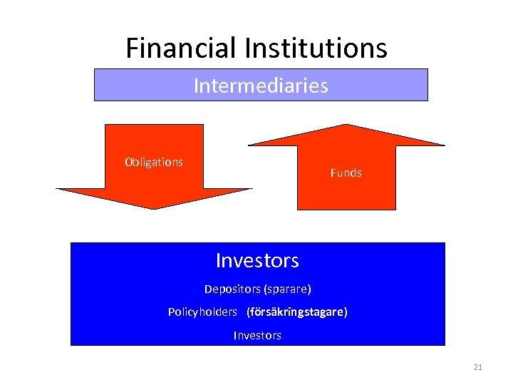 Financial Institutions Intermediaries Obligations Funds Investors Depositors (sparare) Policyholders (försäkringstagare) Investors 21